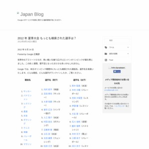 夏季オリンピック 検索ランキング