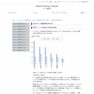 BtoBサイト調査結果分析2014 第5回:ニーズ充足者と非充足者の違い