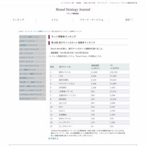 第18回:旅行サイトのネット視聴率ランキング(2013)