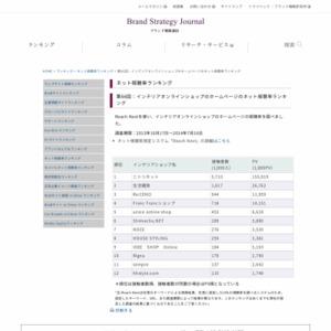 インテリアオンラインショップのホームページのネット視聴率ランキング