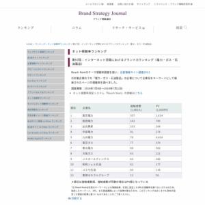 インターネット空間におけるブランド力ランキング(電力・ガス・石油製品)