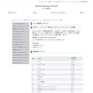 インターネット空間におけるブランド力ランキング(全業種)