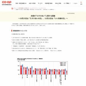 """夫婦の""""たすけあい""""に関する調査"""