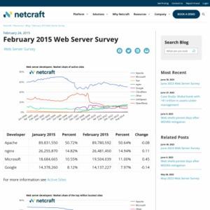 February 2015 Web Server Survey