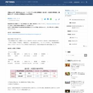 品川区・大田区の飲食店の最新求人データ