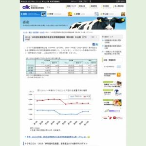 2013/14年度主要穀物の生産状況等調査結果(第10回)を公表(ブラジル)