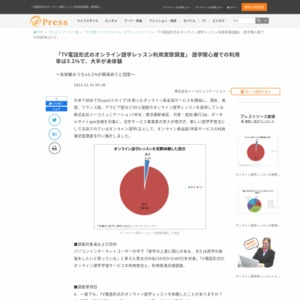 TV電話形式のオンライン語学レッスン利用実態調査