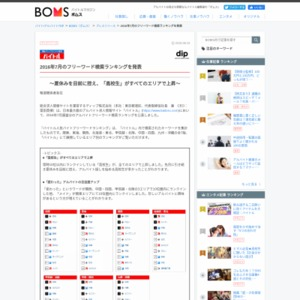 「バイトル」2016年7月のフリーワード検索ランキング