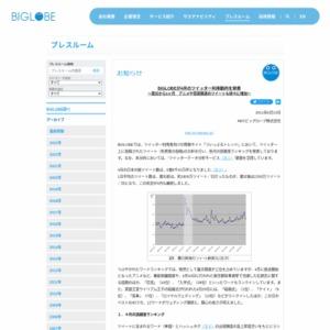 BIGLOBEが4月のツイッター利用動向を発表~震災から1ヶ月 アニメや芸能関連のツイートも徐々に増加~