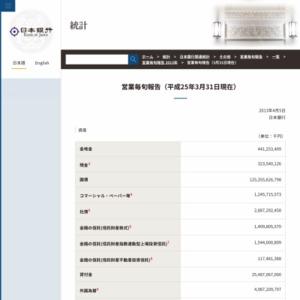 営業毎旬報告(2013年3月31日現在)