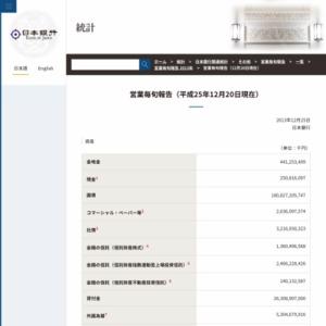 営業毎旬報告(2013年12月20日現在)