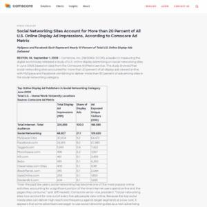 米国オンライン・ディスプレイ広告,閲覧の2割以上をSNSサイトが担う