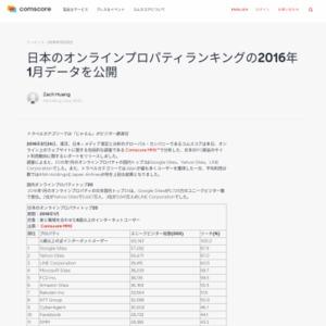 日本のオンラインプロパティランキングの2016年1月データ