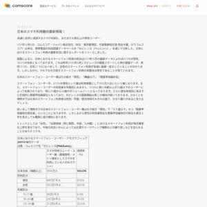 日本のスマホ利用動向最新情報!