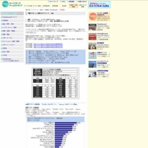 『電子マネー』に関するアンケート 2009