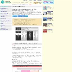 「ヘアスタイリング剤」に関するアンケート 2013