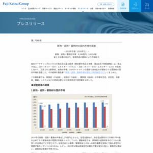 断熱・遮熱・蓄熱材の国内市場を調査