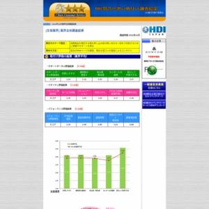 「問合せ窓口格付け」2012年度調査【生保業界】の格付け結果