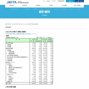 日本の電子工業の輸入(2011年10月分)