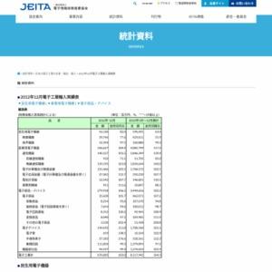 日本の電子工業の輸入(2012年12月分)
