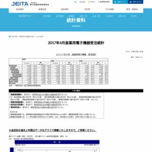 産業用電子機器受注統計(2017年4月分)