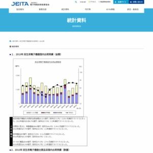 民生用電子機器国内出荷実績(2013年3月分)