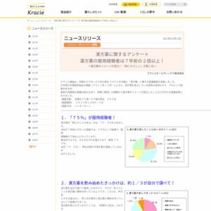 漢方薬に関するアンケート