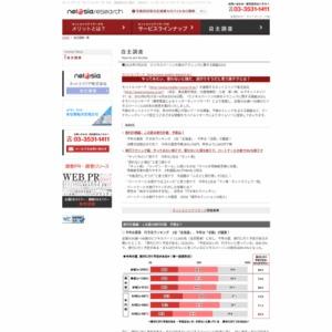 ビジネスパーソンの旅のテクニックに関する調査2015