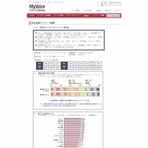 マイボイスコム お菓子メーカーのイメージ(2)