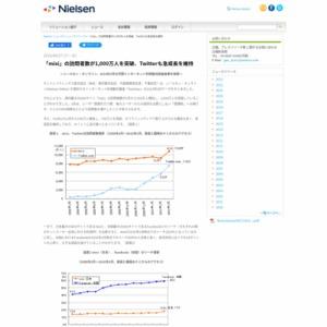 「mixi」の訪問者数が1,000万人を突破、Twitterも急成長を維持