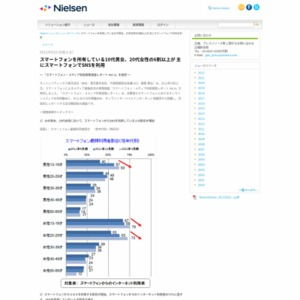 スマートフォン・メディア利用実態調査レポート Vol.4