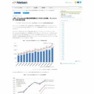 上場したFacebookの国内訪問者数が1,700万人を突破、ネットユーザーの約3割が利用
