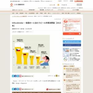 Infocalendar -各国の一人当たりビール年間消費量[2013年]