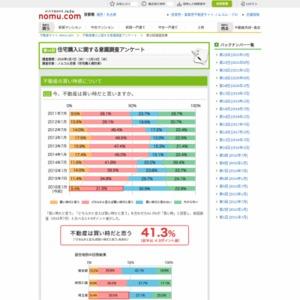 不動産購入に関する意識調査アンケート 第10回調査