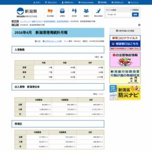 2016年4月 新潟港港湾統計月報