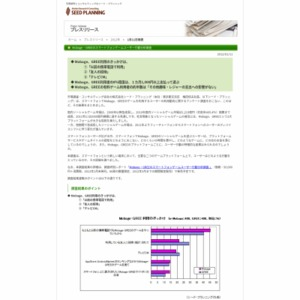 MobageとGREEのスマホゲーム利用実態調査結果(速報)