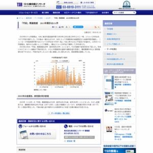「円安」関連倒産 2015年累計は151件