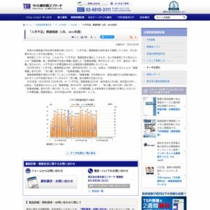 「人手不足」関連倒産(3月、2015年度)