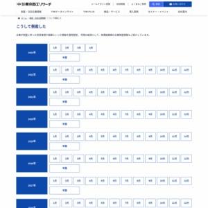 2012年(平成24年)[1-12月] 全国企業倒産状況