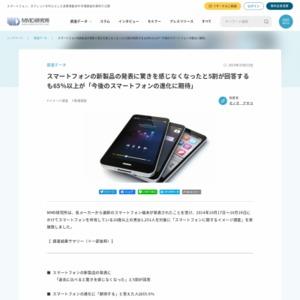 スマートフォンに関するイメージ調査