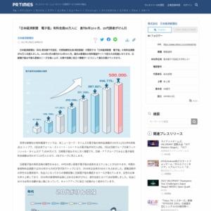 「日本経済新聞 電子版」有料会員50万人に 創刊6年10ヶ月、20代読者がけん引