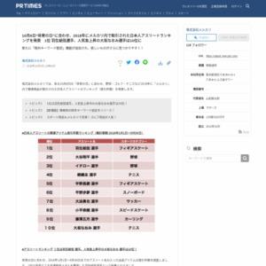 「メルカリ」内で関連商品が取引された日本人アスリートのランキング(取引件数)