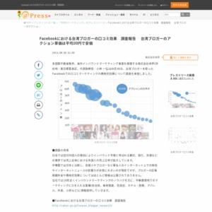 台湾ブロガーを使ったFacebookでの口コミマーケティングの費用対効果について調査