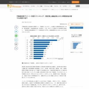 不動産投資アパート 利回りランキング:東武東上線編 健美家