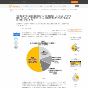 冬の感染症予防と納豆の健康効果についての意識調査