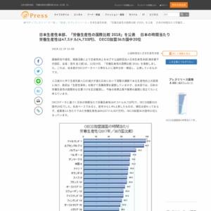 労働生産性の国際比較2018