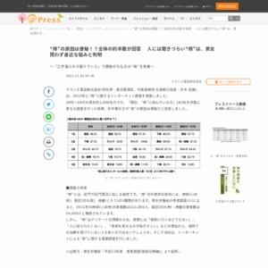 """""""痔""""に関するインターネット調査"""