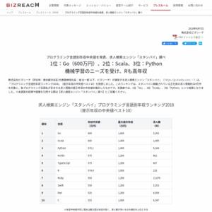 プログラミング言語別年収中央値を発表、求人検索エンジン「スタンバイ」調べ
