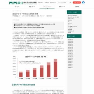 国内クラウドサービス市場規模の2015年度(2015年4月~2016年3月)の実績と2020年度までの予測、および需要動向に関する調査