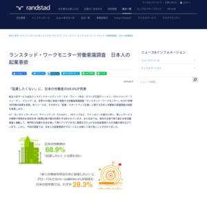 ランスタッド・ワークモニター労働意識調査 日本人の起業意欲